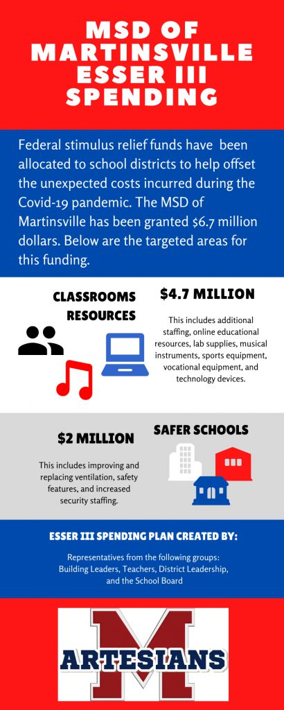 red and blue background black and white text. MSD of Martinsville ESSER Grant